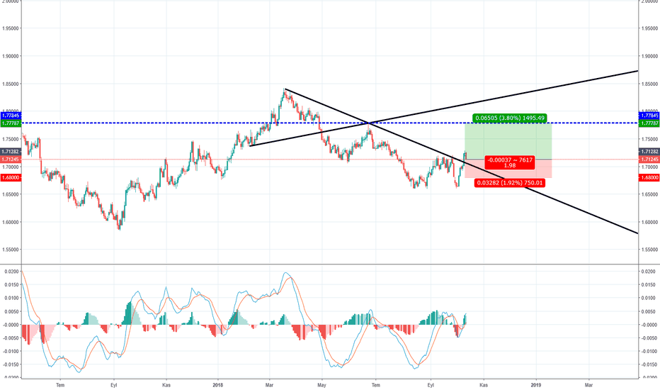 GBPCAD: GBPCAD WOLF PATTERN  D1