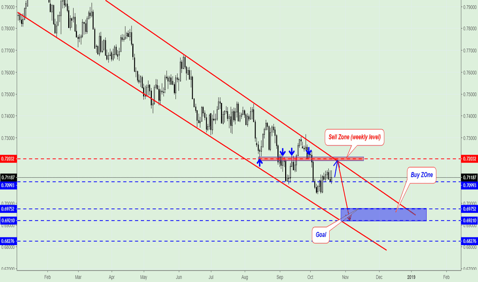 AUDUSD: AUD/USD trading plan for next week
