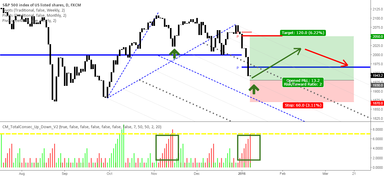 Highly speculative long after many consecutive days of selling
