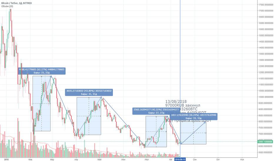 BTCUSDT: BTC после падения - жду 30% profit
