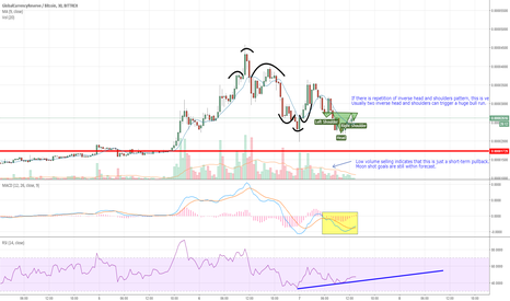 GCRBTC: Two inverse head and shoulders in a row - rare bullish pattern