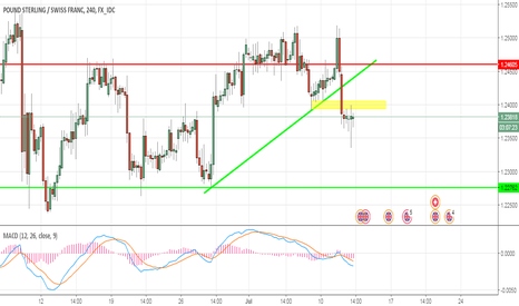 GBPCHF: GBP CHF sell signals