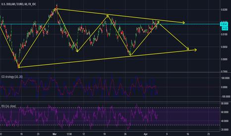 USDEUR: dollar going down