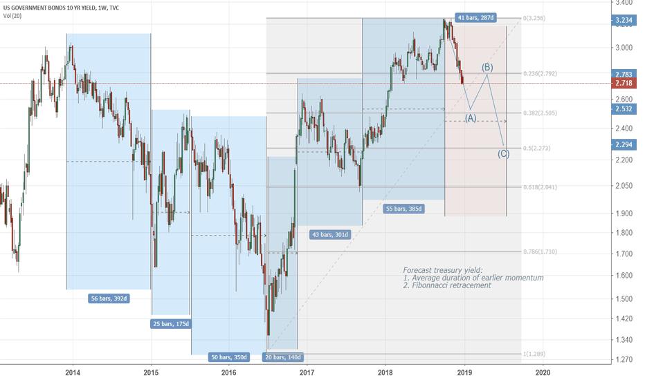 US10Y: Forecast US 10 year treasury yield