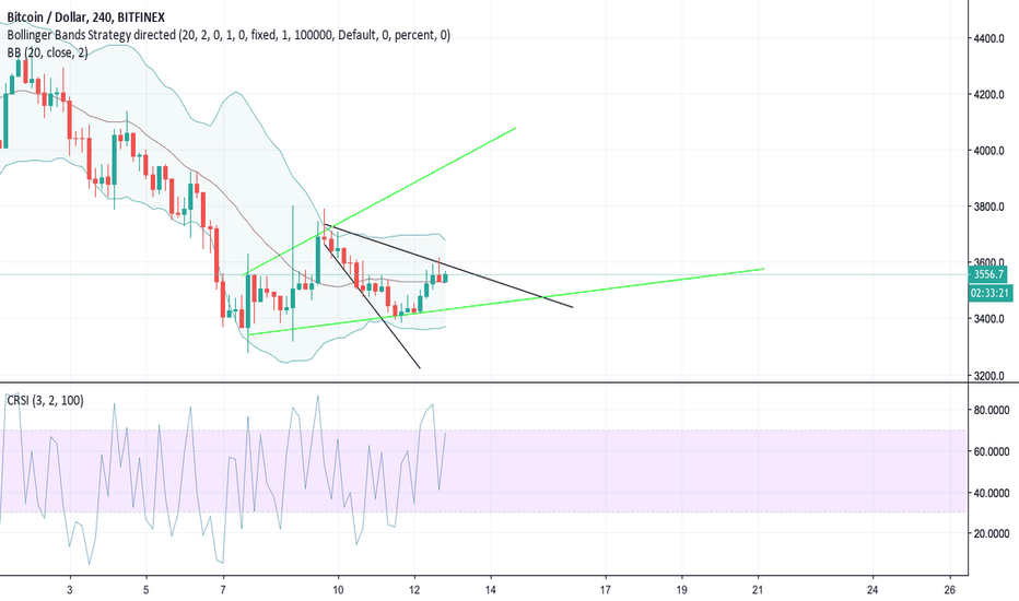 BTCUSD: are we going up or down