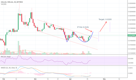 LTCBTC: LTCBTC: Almost formed an Adam & Eve!