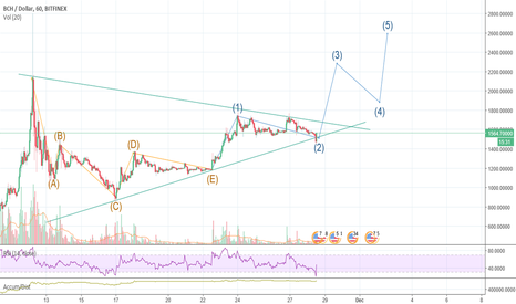 BCHUSD: BCH  - The bears are tired! Ready for the 3rd wave up?