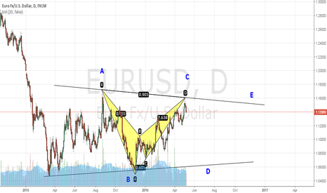 EURUSD: STILL BIG TRIANGLE IN PLAY
