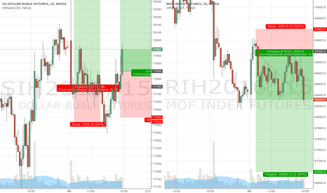 SIH2016: RIH HOLD IN SHORT & SIH HOLD IN LONG