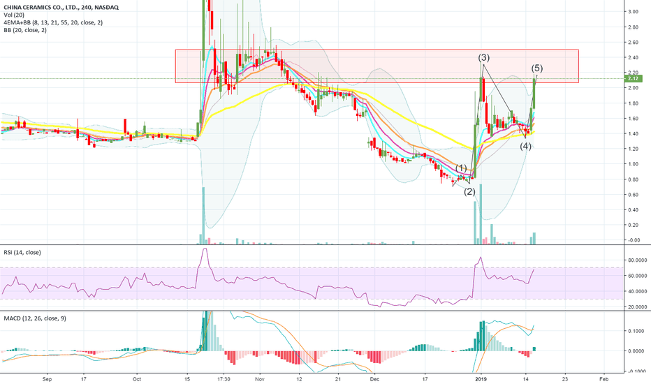CCCL: Looks like a Truncated 5th Wave on $CCCL | #ChinaCeramics!