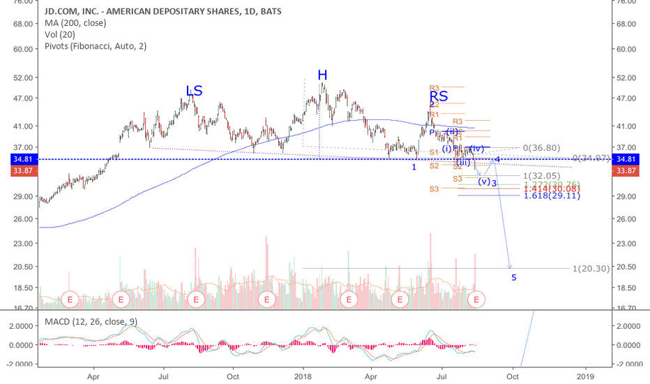 JD: JD: Breached neckline of HnS and went below wave 1, thereby