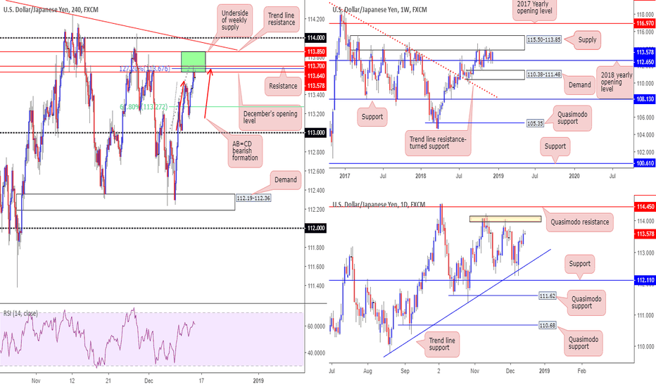 USDJPY: Potential shorting opportunities on the USD/JPY, as we write...