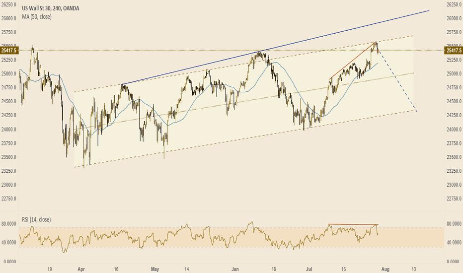 US30USD: Dow Jones,