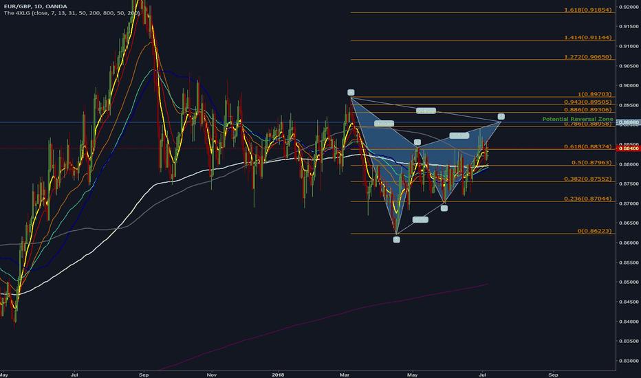 EURGBP: EURGBP - Potential Reversal for this week