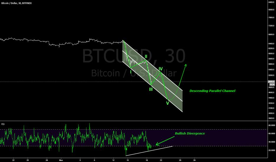 BTCUSD: Bitcoin: The smaller picture