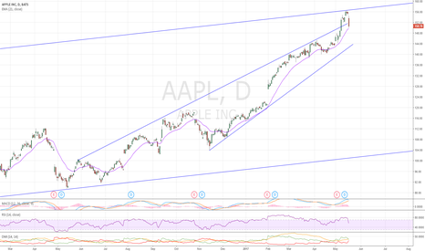AAPL: 21 EMA coming up