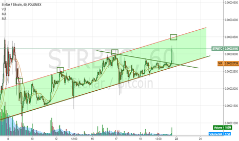STRBTC: Had this one going for some time now...