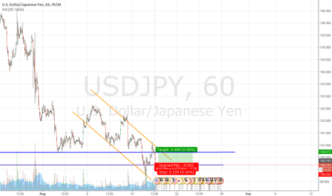 USDJPY: I think it's time