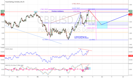 GBPUSD: GBPUSD - COULD BE READY FOR RETRACEMENT