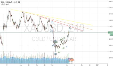 XAUUSD: NFP GOLD