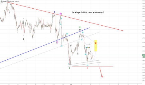 SPX500: S&P 500 Wave C startet ?