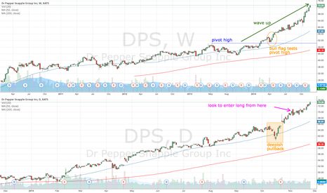 DPS: DPS look to go long