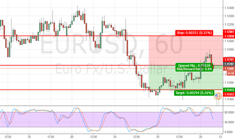 EURUSD: only for short time...