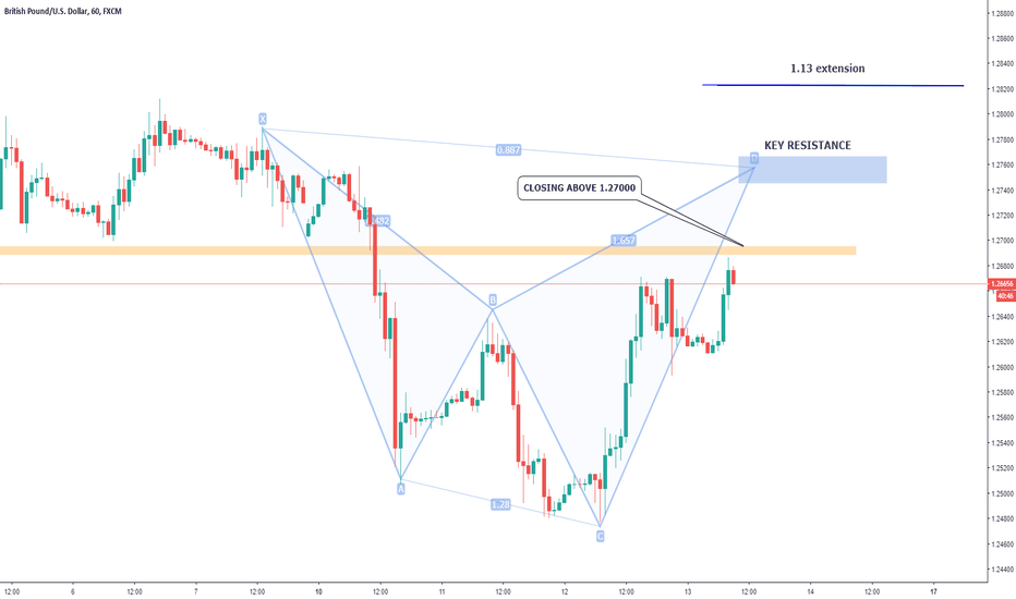 GBPUSD: GBPUSD Potential Shark Pattern and Short Opportunity