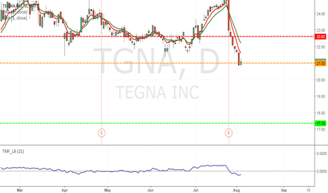 TGNA: TGNA - to short from current price