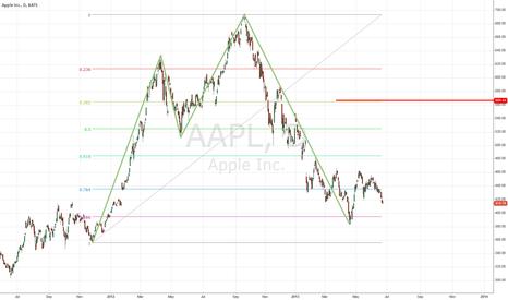 AAPL: Shark