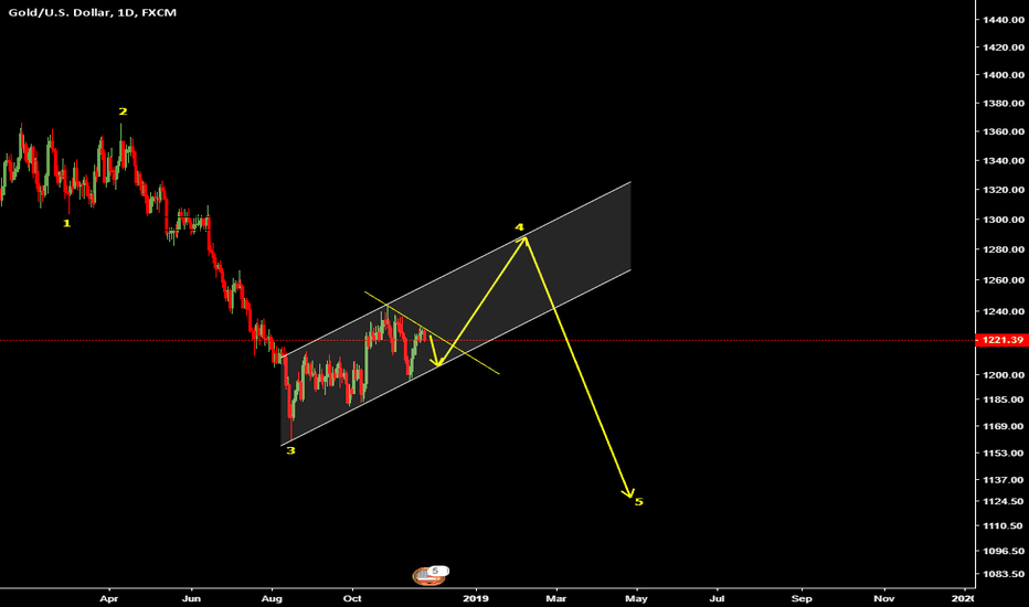 XAUUSD: GOLD VIEW SHORT AND LONG TERM