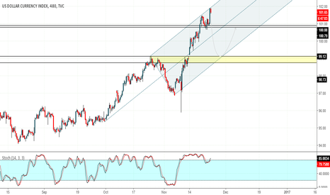 DXY: Will FOMC put a hold on the dollar rally?