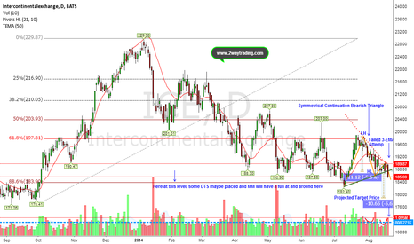 ICE: Symmetrical Continuation Bearish Triangle