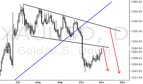 XAUUSD: I don't know where it started to fall