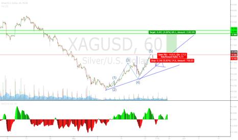XAGUSD: Silver breakout