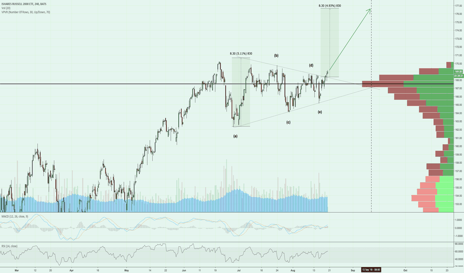 IWM: Possible IWM triangle breakout