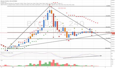 BTCUSD: Bitcoin Fibonacci 0.618 and Trendline Breakout