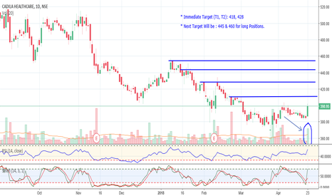 CADILAHC: LONG_Cadila Healthcare for an Immediate Target of 428