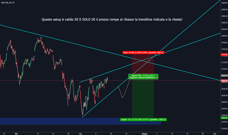 SPX: S&P short term setup - H1