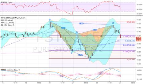 PSTG: pulling back from Shark harmonic through 38.2%