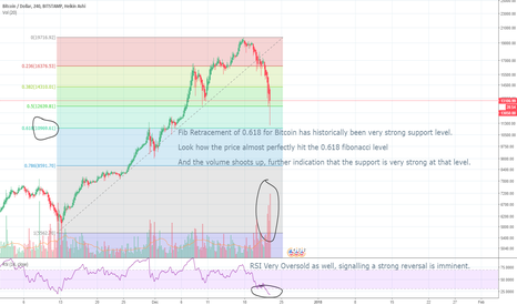 BTCUSD: Bitcoin and entire Crypto bloodbath, optimal long entry area