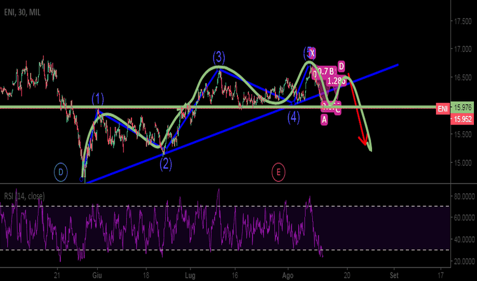 ENI: BEARISH GARTLEY SU ENI?