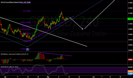 GBPNZD: Same thing on 240