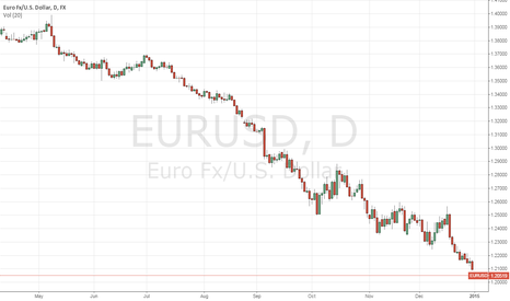 EURUSD: Euro is oversold. Buy Euro a current level