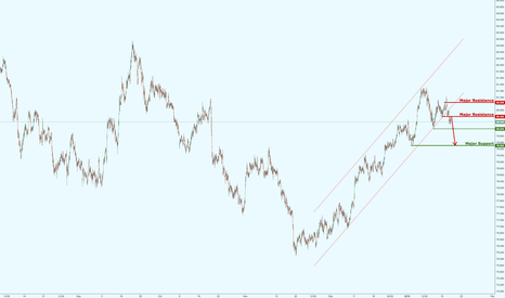 NZDJPY: NZDJPY broken major channel, potential bearish reversal