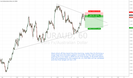 EURAUD: EURAUD possible reversal