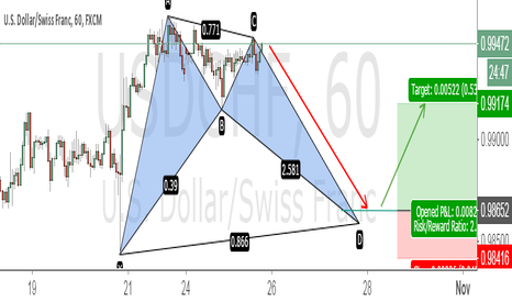 USDCHF: Bullish Bat Pattern