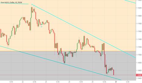 EURUSD: EUR/USD A l'intérieur d'un triangle descandant