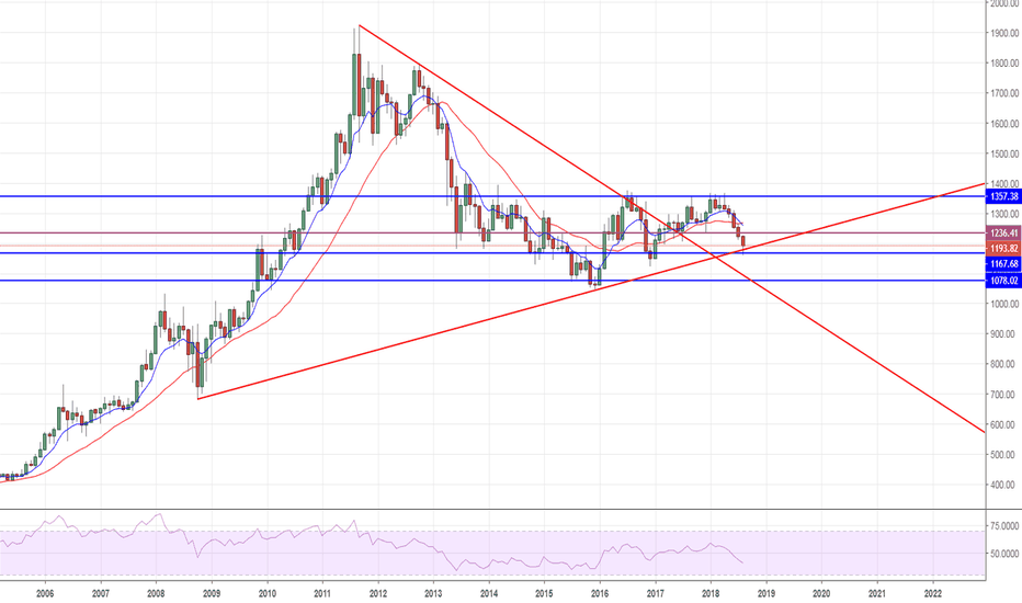 XAUUSD: Monthly Mark-up of Gold