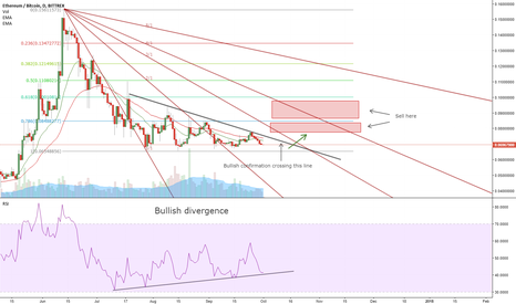 ETHBTC: ETH showing bullish signals
